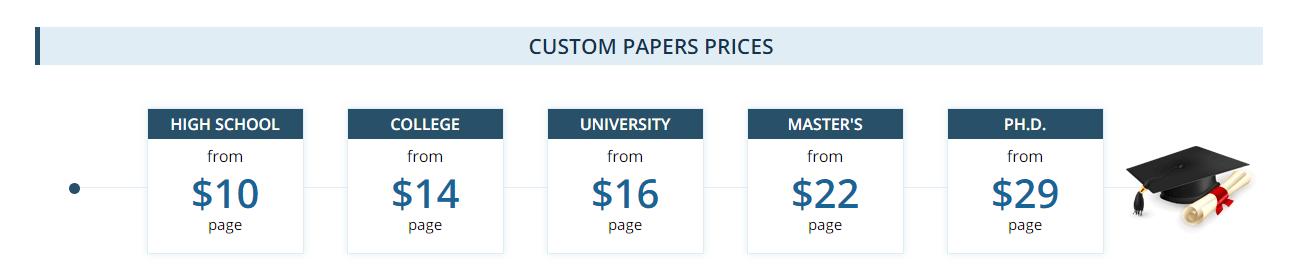 Buy essay price