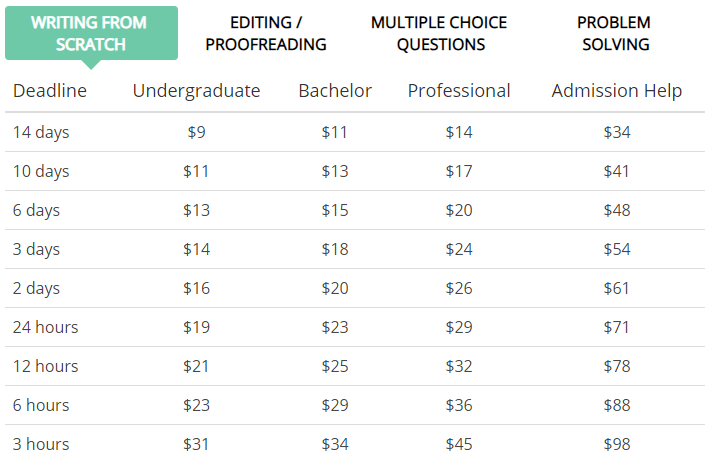College-Writers.com Prices